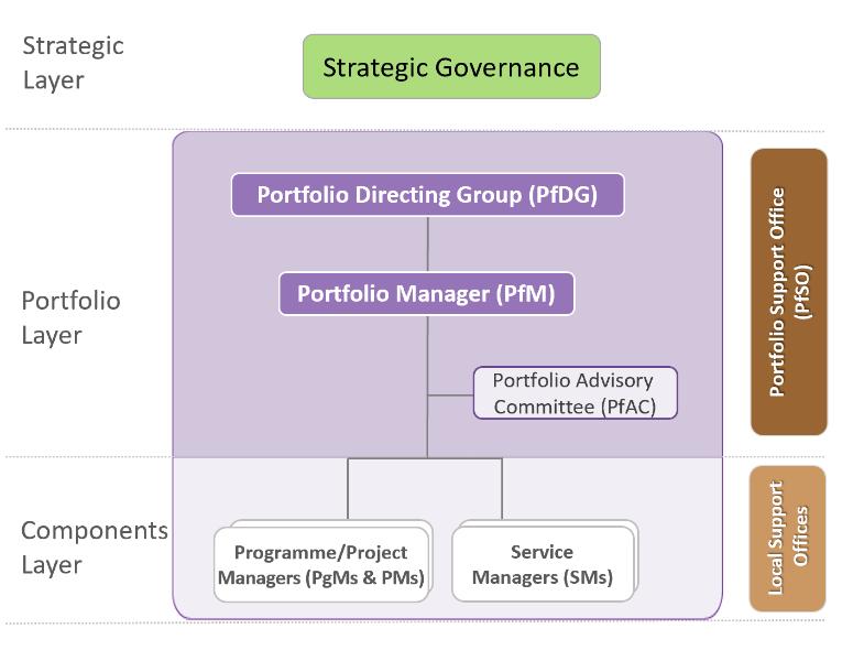 The PfM² Responsibilities Assignment Matrix (ARSCI)