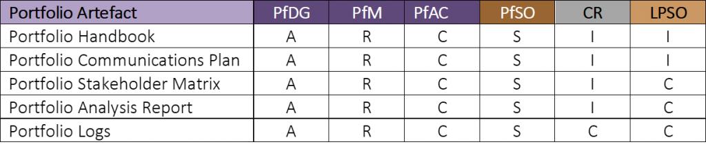 PfM² Artefacts ARSCI