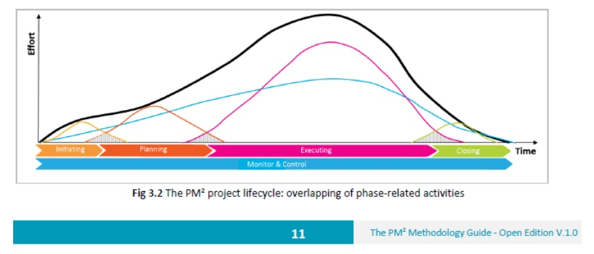 pm2 phases 4