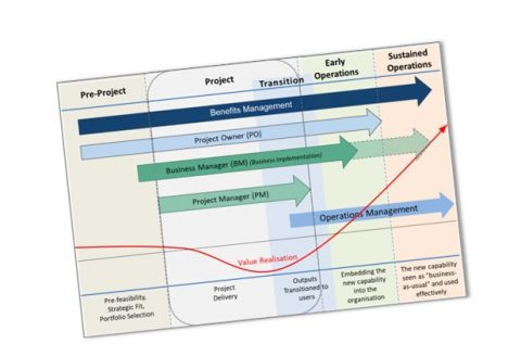 PM2Alliance.Work.for.the.benefits.of.the.project